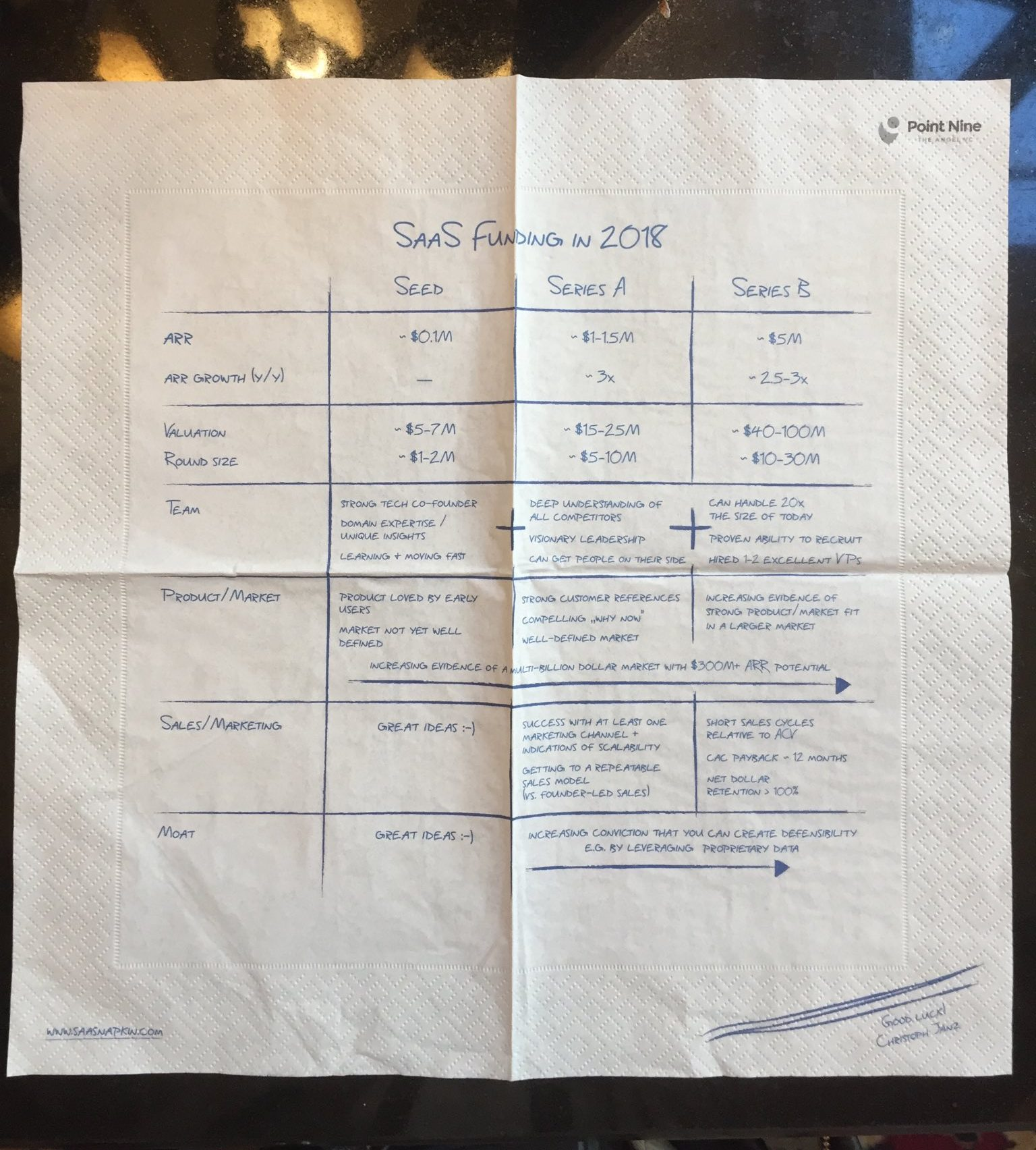 SaaStr Europa - Point Nine Capital - SaaS Funding Napkin