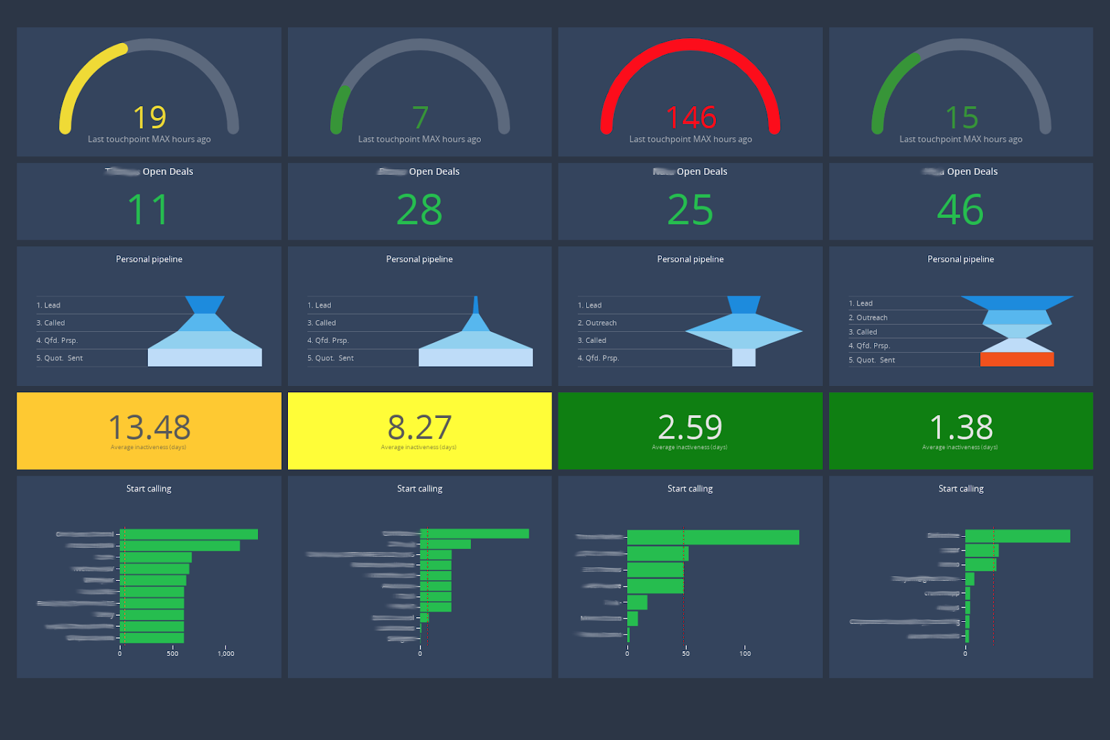 KPI dashboard for sales managers - sales dashboard Cumul.io