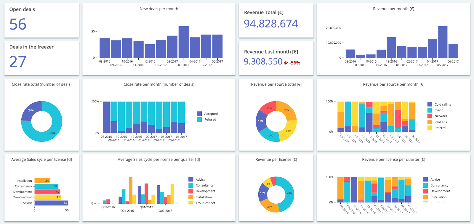 KPI dashboard visualizing sales trends