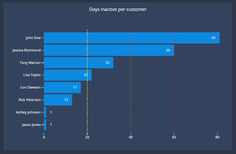 SaaS dashboards on customer inactivity