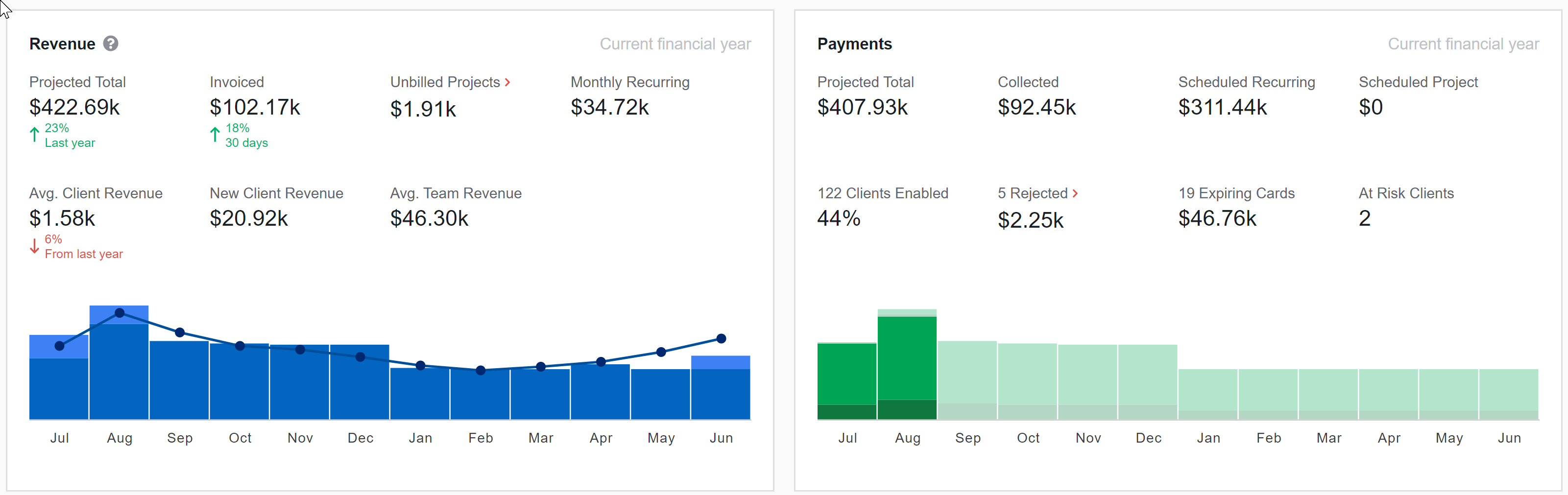 Example of embedded dashboards - revenue