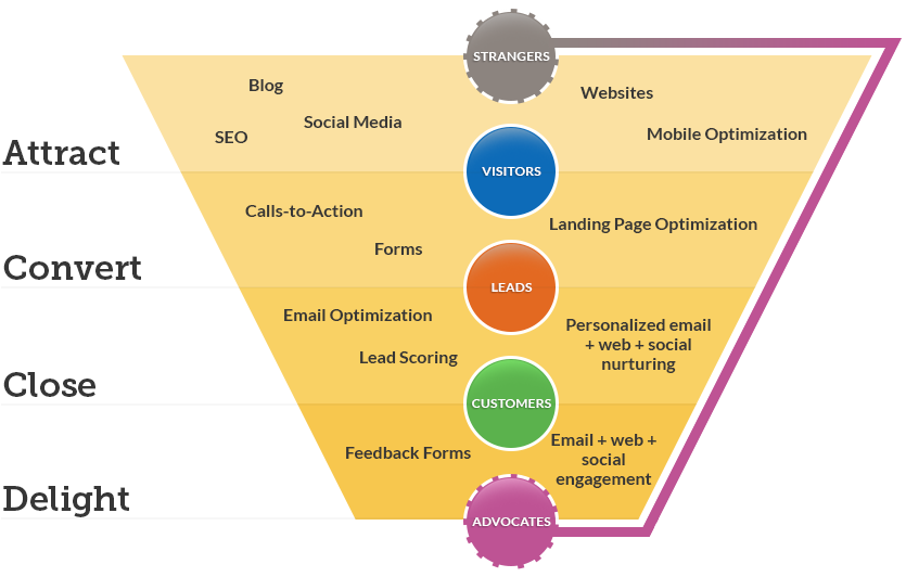 Inbound Marketing Funnel by The Pixel