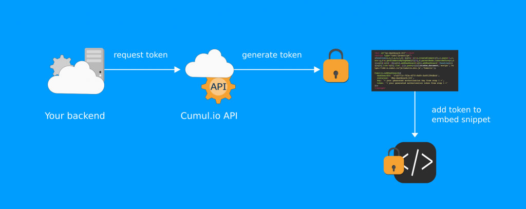 Token-based security in Cumul.io