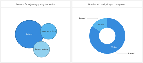 Data dashboard charts about quality inspection
