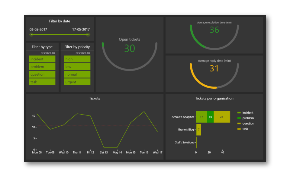 Example of actionable dashboards for remote teams