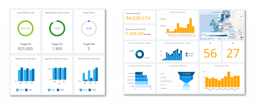 Strategic vs tactical dashboards for remote teams