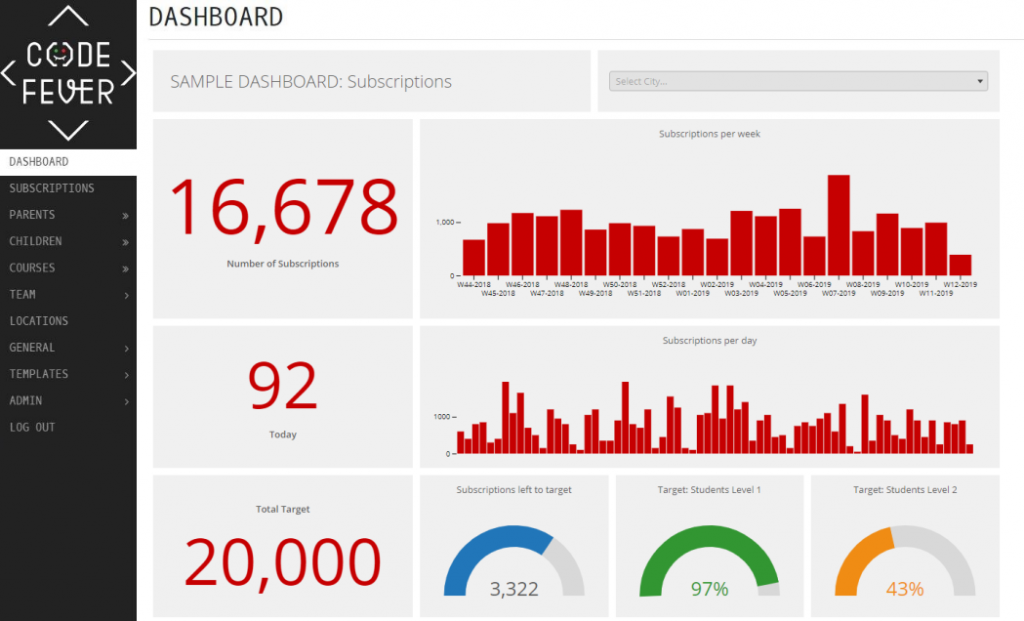 Sample of embedded dashboards in CodeFever