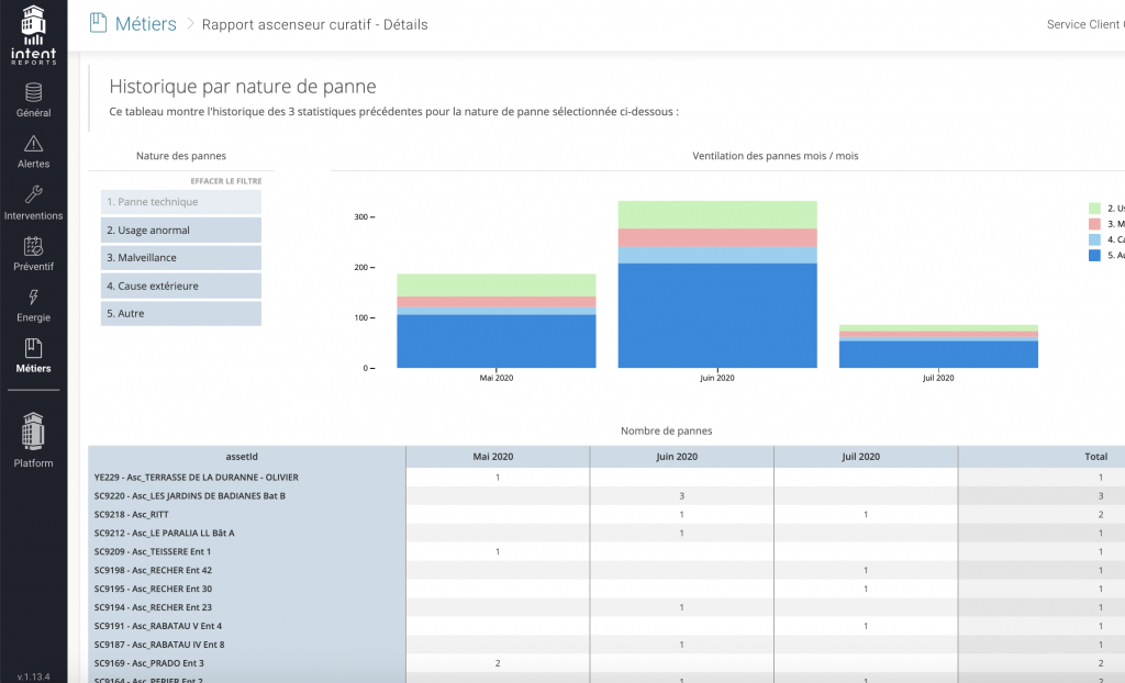 Screenshot of custom dashboards in the Intent Technologies platform